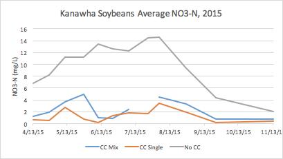 Kanawha Preliminary Results