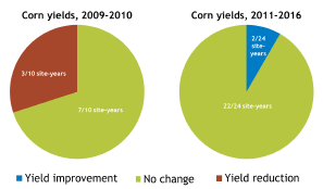 corn-yields-2016