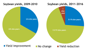 soybean-yields-2016