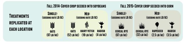 Seeding Mixtures