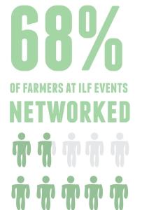 Networkingpercentage