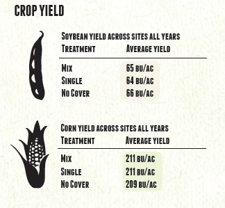 yield results