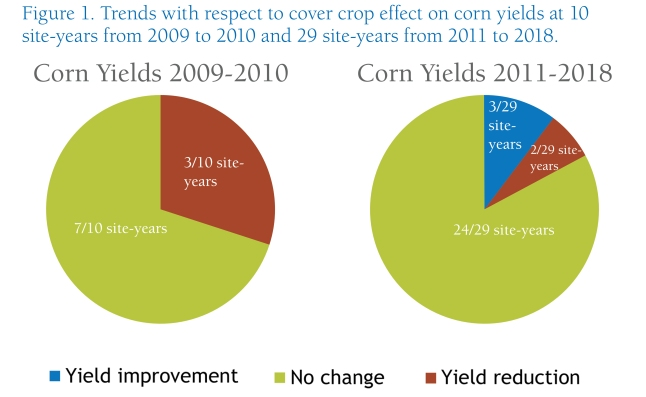 Winter_Rye_Effect_on_Corn Yield