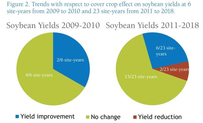 Winter_Rye_Effect_on_Soybean Yield